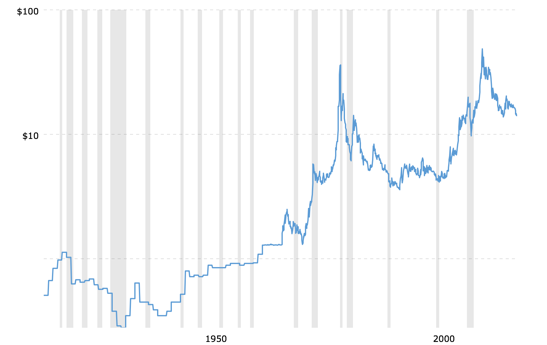 Historical Silver Prices 100 Year Chart 2018 12 04 Macrotrends