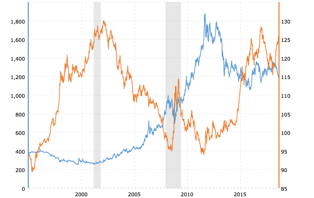 Chart Compares The Daily Lbma Fix Gold Price With Closing For Broad Trade Weighted U S Dollar Index Over Last 10 Years